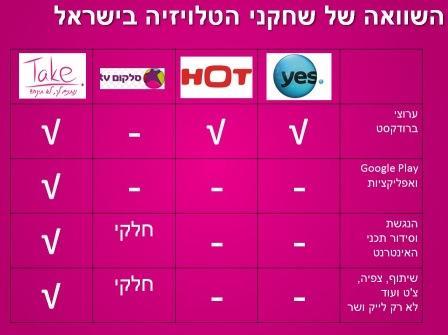 השוואת שחקני הטלוויזיה בישראל