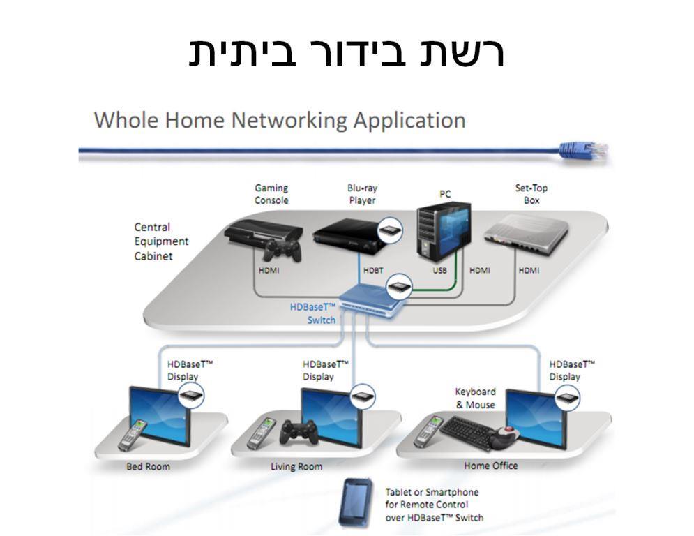 הרשת הביתית החדשה