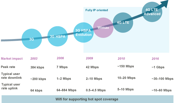 LTE-A Map