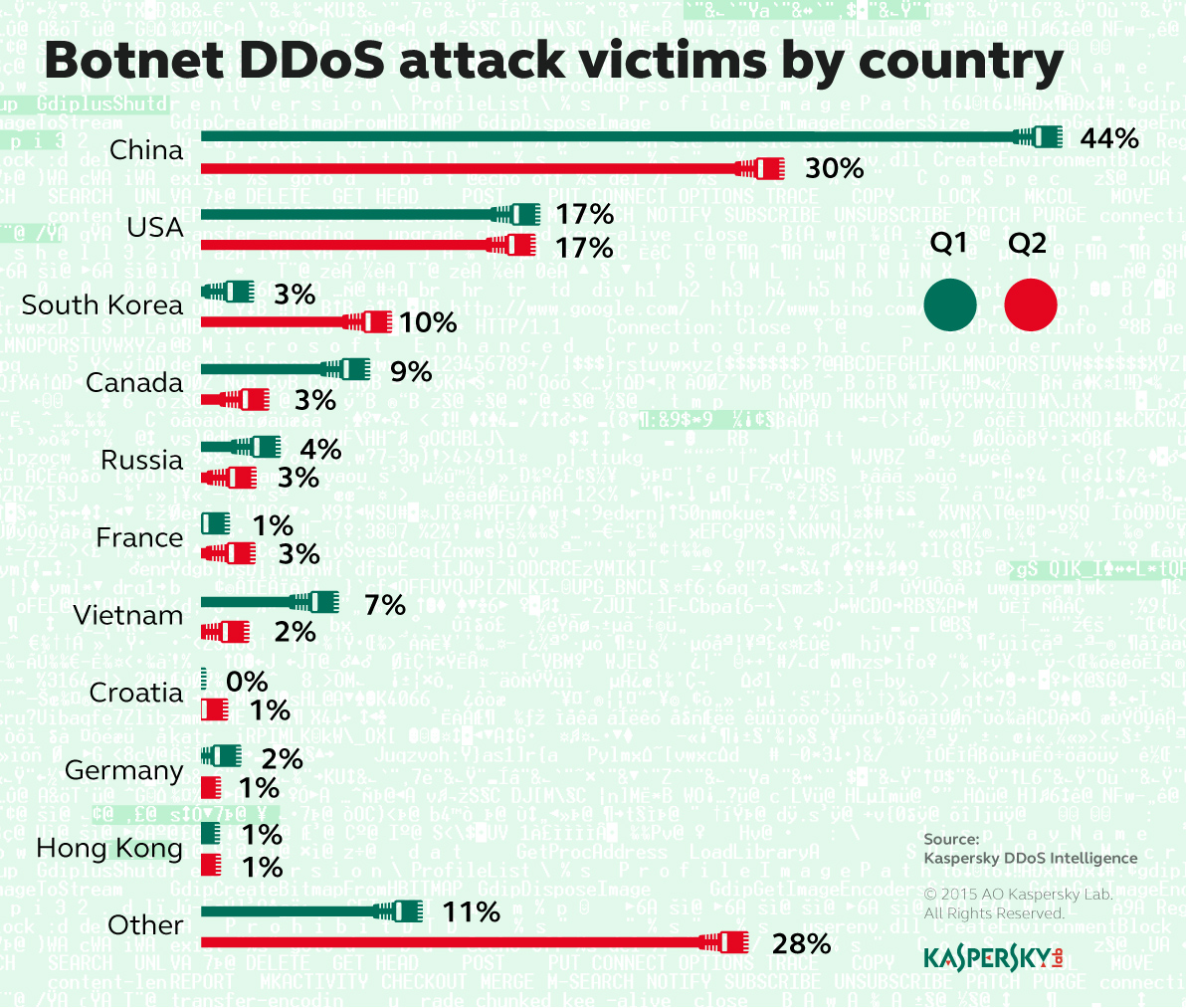 גרף קורבנות DDOS