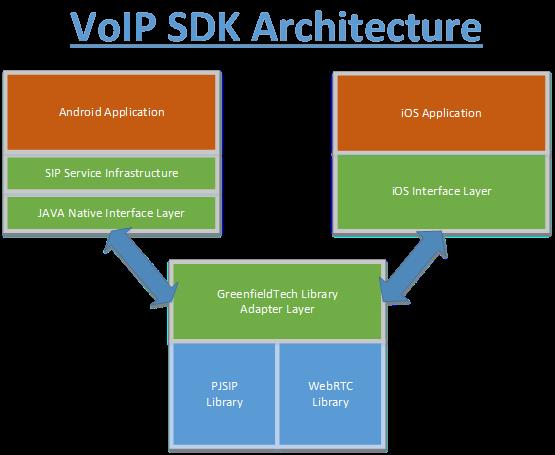 תרשים VoIP SDK