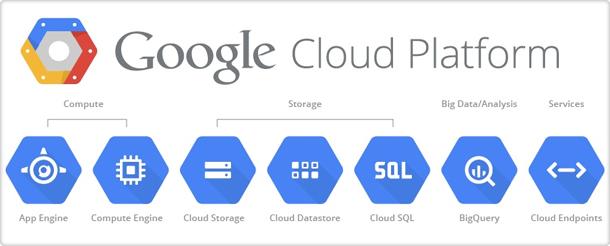 פלטפורמת הענן של גוגל