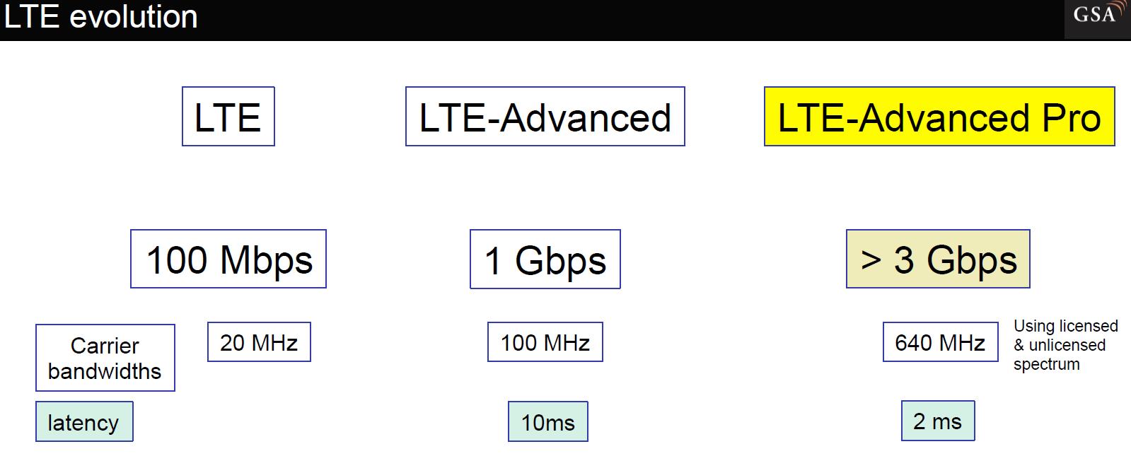 LTE-A PRO