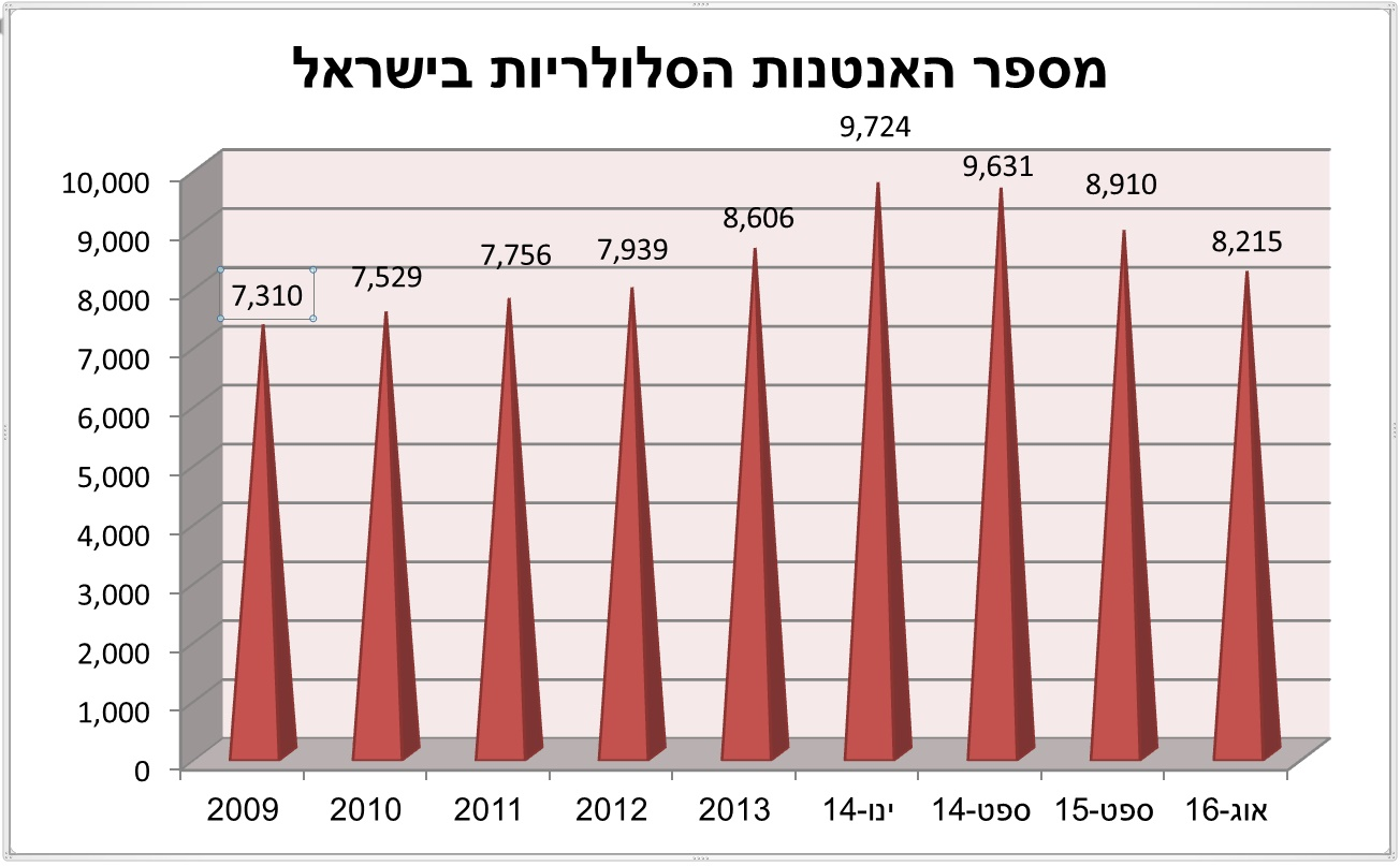 מספר האנטנות הסלולריות בישראל