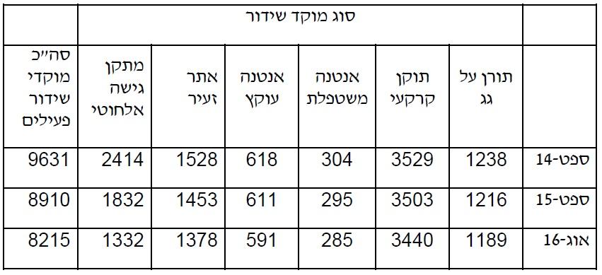 אנטנות סלולר בישראל
