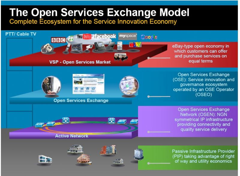 מודל הפורטל הפתוח של IBC
